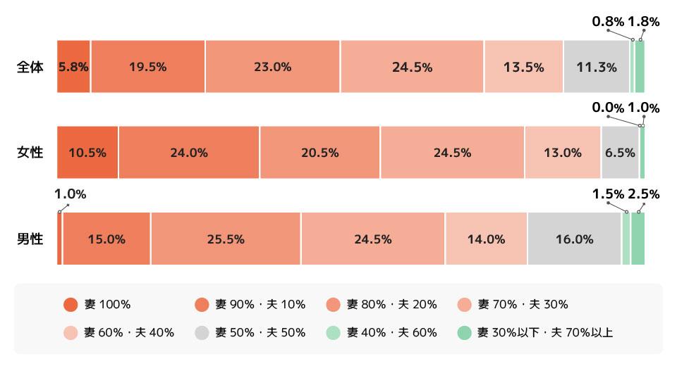 あなたの家庭の家事・育児分担の割合で最も近いのはどれですか。